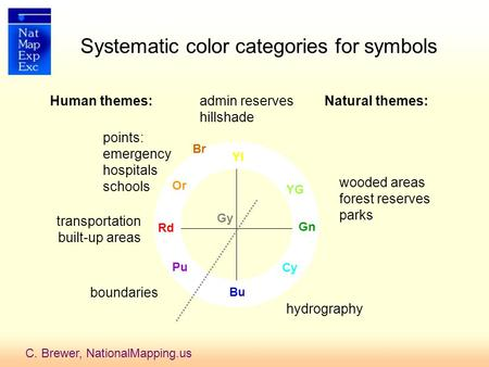 C. Brewer, NationalMapping.us Systematic color categories for symbols Rd YG Pu Cy Bu Or Yl Gn transportation built-up areas wooded areas forest reserves.