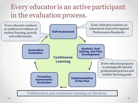 Every educator is an active participant in the evaluation process. Collaboration and continuous learning are the focus. Every educator conducts an analysis.