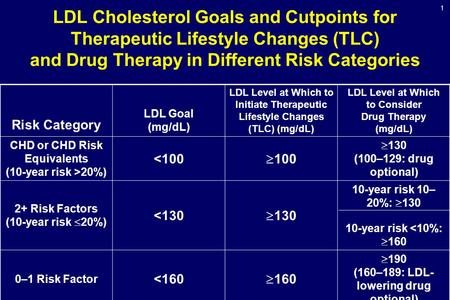 1 LDL Cholesterol Goals and Cutpoints for Therapeutic Lifestyle Changes (TLC) and Drug Therapy in Different Risk Categories Risk Category LDL Goal (mg/dL)