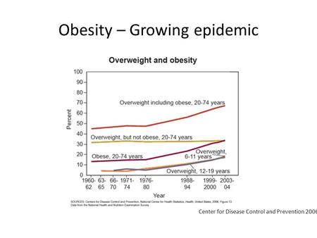 Obesity – Growing epidemic Center for Disease Control and Prevention 2006.