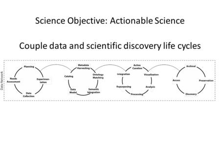 Science Objective: Actionable Science Couple data and scientific discovery life cycles.
