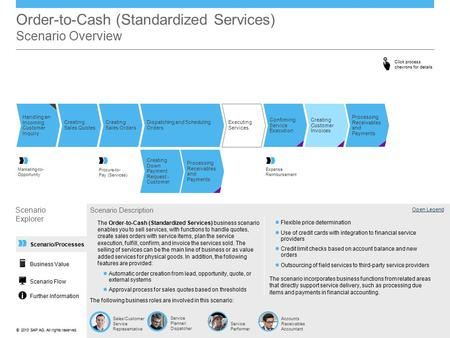 ©© 2013 SAP AG. All rights reserved. Order-to-Cash (Standardized Services) Scenario Overview Handling an Incoming Customer Inquiry Executing Services Creating.