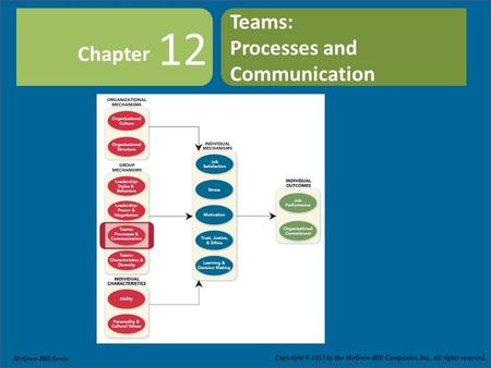 Teams:  Processes and Communication