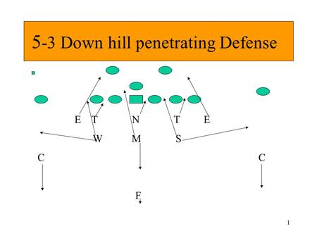 1 5 -3 Down hill penetrating Defense E T N T E W M S C F.