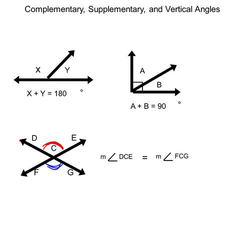 Complementary, Supplementary, and Vertical Angles x Y X + Y = 180 ° A B A + B = 90 ° C D E FG DCE = m m FCG.