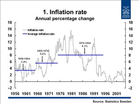 1. Inflation rate Annual percentage change Source: Statistics Sweden.