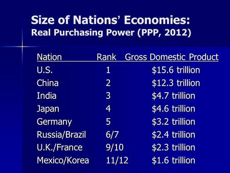 Size of Nations' Economies: Real Purchasing Power (PPP, 2012) Nation Rank Gross Domestic Product U.S.1$15.6 trillion China2$12.3 trillion India 3$4.7 trillion.