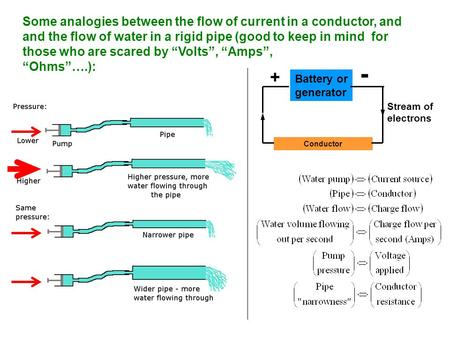 Battery or generator Conductor - + Stream of electrons Some analogies between the flow of current in a conductor, and and the flow of water in a rigid.