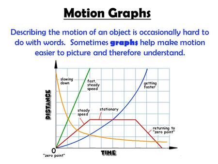 Motion Graphs Describing the motion of an object is occasionally hard to do with words. Sometimes graphs help make motion easier to picture and therefore.