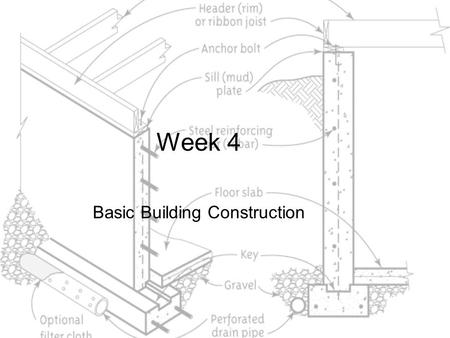 Week 4 Basic Building Construction. Objective This chapter discusses basic building construction; building components, how they go together, terminology,