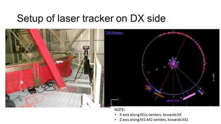 Setup of laser tracker on DX side NOTE: X axis along M1s centers, towards SX Z axis along M1-M2 centers, towards M2.