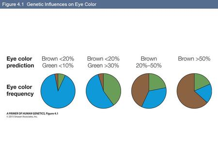 Figure 4.1 Genetic Influences on Eye Color. Figure 4.2 Prediction of Height from Genetic Risk Scores.