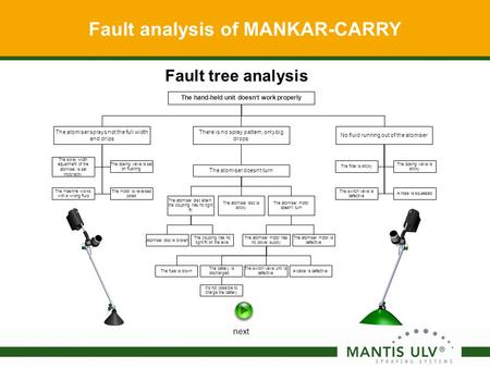 The hand-held unit doesn't work properly Fault analysis of MANKAR-CARRY No fluid running out of the atomiser The switch valve is defective The filter is.