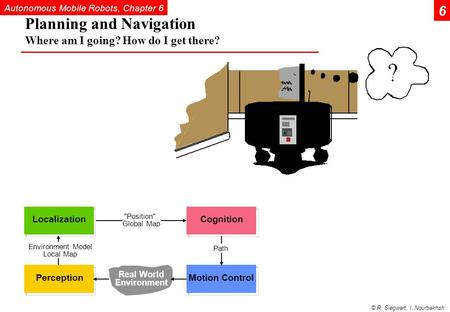 Autonomous Mobile Robots, Chapter 6 © R. Siegwart, I. Nourbakhsh Planning and Navigation Where am I going? How do I get there? 6 Position Global Map.