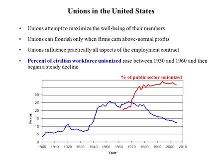 Unions in the United States