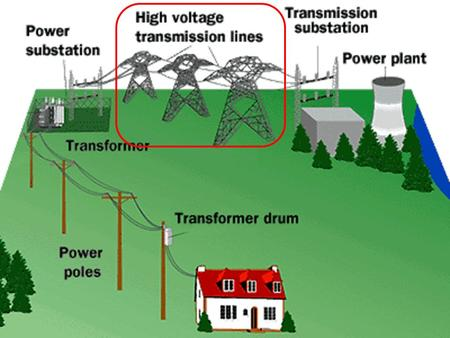 Chapter 3Transmission Lines Why use <strong>high</strong>-voltage <strong>transmission</strong> lines? The best answer to that question is that <strong>high</strong>-voltage <strong>transmission</strong> lines transport.
