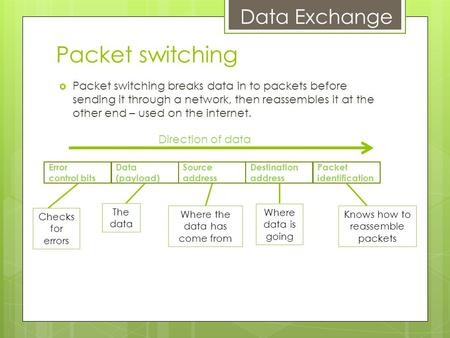 Data Exchange Packet switching  Packet switching breaks data in to packets before sending it through a network, then reassembles it at the other end –