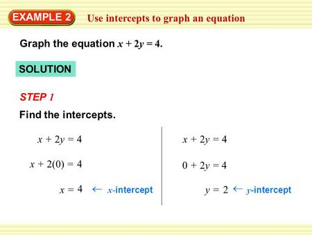 SOLUTION STEP 1 Use intercepts to graph an equation EXAMPLE 2 Graph the equation x + 2y = 4. x + 2y = 4 x =  x- intercept 4 Find the intercepts. x + 2(0)