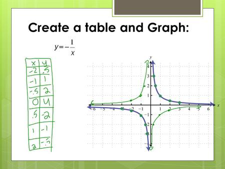 Create a table and Graph:. Reflect: Continued x-intercept: y-intercept: Asymptotes: xy -31/3 -21/2 1 -1/22 xy 1/2-2 1 2-1/2 3-1/3.