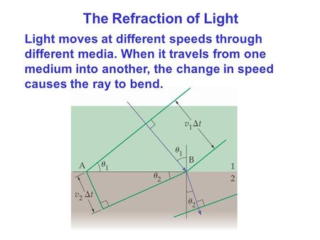 The Refraction of Light Light moves at different speeds through different media. When it travels from one medium into another, the change in speed causes.