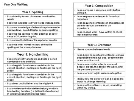 Year 1: Composition I can compose a sentence orally before writing it. I can sequence sentences to form short narratives. I can sequence sentences in chronological.