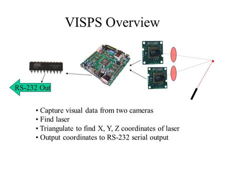 VISPS Overview Capture visual data from two cameras Find laser Triangulate to find X, Y, Z coordinates of laser Output coordinates to RS-232 serial output.