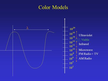 Color Models 10 2 4 6 8 12 10 14 10 20 10 16 10 18 AM Radio FM Radio + TV Microwave Infrared Ultraviolet Visible.