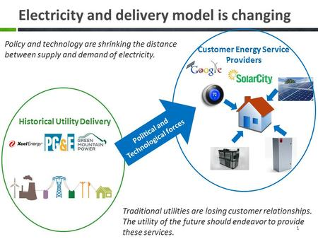 Electricity and delivery model is changing 1 Policy and technology are shrinking the distance between supply and demand of electricity. Political and Technological.