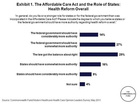 THE COMMONWEALTH FUND Source: Commonwealth Fund/Modern Healthcare Health Care Opinion Leaders Survey, May 2011. Exhibit 1. The Affordable Care Act and.