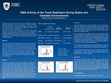 JUSTICE INSTITUTE OF BRITISH COLUMBIA EMG Activity of the Trunk Stabilizers During Stable and Unstable Environments Elliott, B, Gaetz, M. and Anderson,