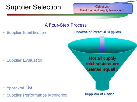 Supplier Selection A Four-Step Process Supplier Identification Supplier Evaluation Approved List Supplier Performance Monitoring Supplier Identification.