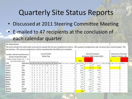 Quarterly Site Status Reports Discussed at 2011 Steering Committee Meeting E-mailed to 47 recipients at the conclusion of each calendar quarter.