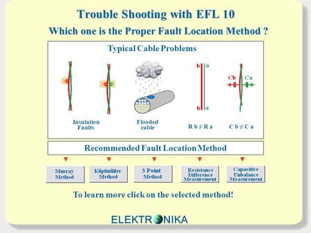 Trouble Shooting with EFL 10 Insulation Faults Flooded cable R b ≠ R aC b ≠ C a Typical Cable Problems Which one is the Proper Fault Location Method ?