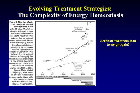 Evolving Treatment Strategies: The Complexity of Energy Homeostasis Artificial sweetners lead to weight gain?