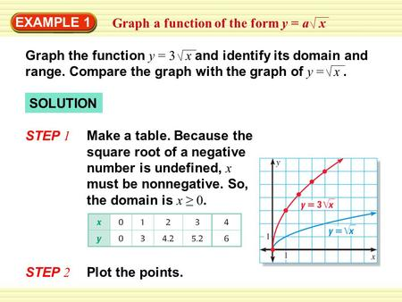 EXAMPLE 1 SOLUTION STEP 1 Graph a function of the form y = a x Graph the function y = 3 x and identify its domain and range. Compare the graph with the.