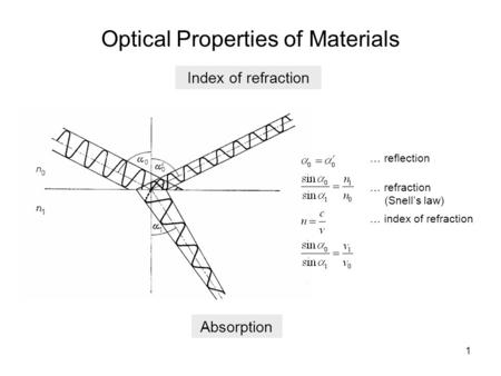 1 Optical Properties of Materials … reflection … refraction (Snell's law) … index of refraction Index of refraction Absorption.
