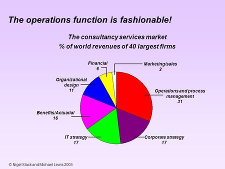© Nigel Slack and Michael Lewis 2003 The operations function is fashionable! The consultancy services market % of world revenues of 40 largest firms Marketing/sales.