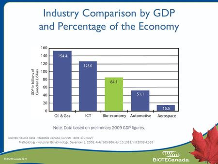© BIOTECanada 2010 Industry Comparison by GDP and Percentage of the Economy Note: Data based on preliminary 2009 GDP figures. Sources: Source Data - Statistics.