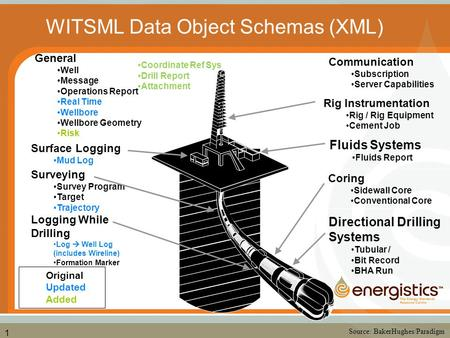 1 General Well Message Operations Report Real Time Wellbore Wellbore Geometry Risk Directional Drilling Systems Tubular / Bit Record BHA Run Fluids Systems.