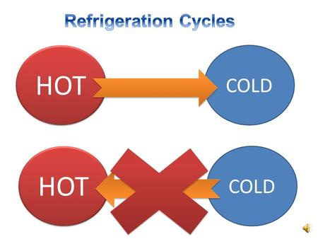 HOT COLD HOT COLD The Ideal Vapor-Compression Refrigeration Cycle 1-2 Isentropic compression in a compressor 2-3 Constant-pressure heat rejection in.