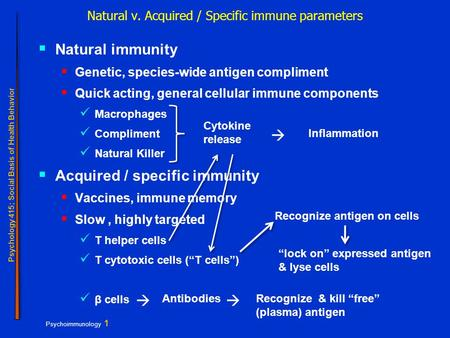 Psychoimmunology 1 Psychology 415; Social Basis of Health Behavior Natural v. Acquired / Specific immune parameters  Natural immunity  Genetic, species-wide.