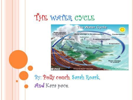 T HE WATER CYCLE By: Polly couch, Sarah Roark, And Kara pace.