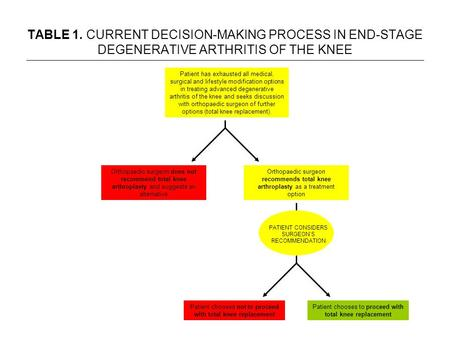 Patient has exhausted all medical, surgical and lifestyle modification options in treating advanced degenerative arthritis of the knee and seeks discussion.