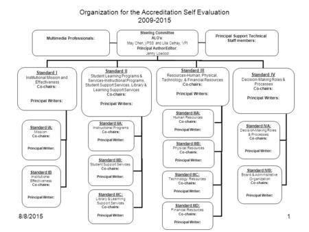 Organization for the Accreditation Self Evaluation 2009-2015 Steering Committee ALO's: May Chen, VPSS and Lilia Celhay, VPI Principal Author/Editor: Jenny.