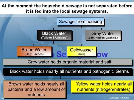 © INTAQUA AG Human Sewage Flow The following presentation gives a comprehensive explanation of our technology and processes. in the Yellow-Water-Cycle.
