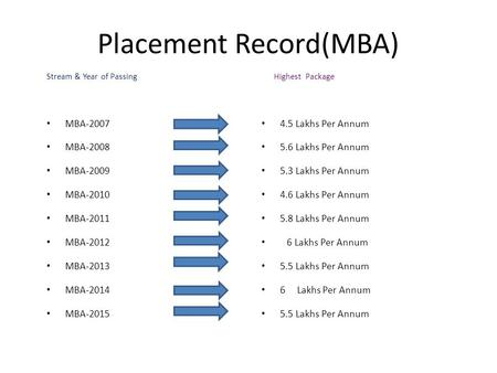 Placement Record(MBA) Stream & Year of Passing MBA-2007 MBA-2008 MBA-2009 MBA-2010 MBA-2011 MBA-2012 MBA-2013 MBA-2014 MBA-2015 Highest Package 4.5 Lakhs.
