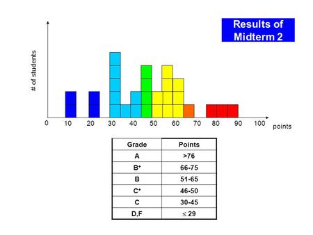 Results of Midterm 2 0 102030405060708090 points # of students GradePoints A>76 B+B+ 66-75 B51-65 C+C+ 46-50 C30-45 D,F  29 100.