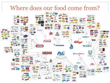 Where does our food come from?. Big Questions: What is the food industry? What are genetically modified foods and how do they impact me? How do we grow.
