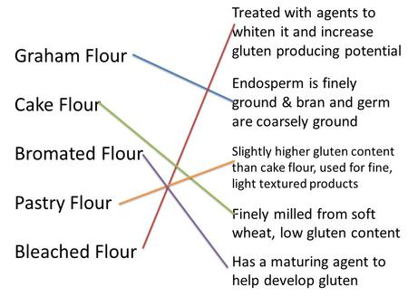Graham Flour Cake Flour Bromated Flour Pastry Flour Bleached Flour Treated with agents to whiten it and increase gluten producing potential Endosperm is.