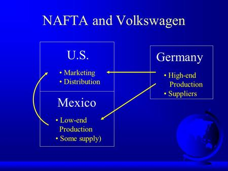 NAFTA and Volkswagen U.S. Mexico Germany High-end Production Suppliers Low-end Production Some supply) Marketing Distribution.